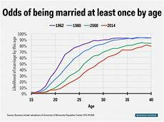 Odds Of Getting By Age Chart Topic One More Chart Of The Decline Of Marriage Mgtow