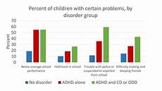Odds Of Getting By Age Chart Key Findings Adhd And Psychiatric Comorbidity Among A