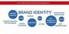 Company Branding How To Maintain Brand Management Branding Company Jetline