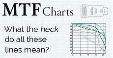 Reading Mtf Charts How To Read An Mtf Chart