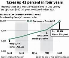 King County Sales Tax Chart Enough Is Enough Some Seattle Area Homeowners Say