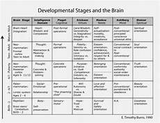 Whole Brain Child Ages And Stages Chart Developmental Stages And The Brain Birth Through