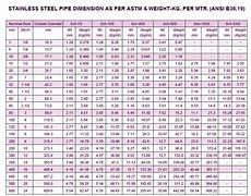 Casing Pipe Weight Chart Casing Pipe Weight Chart Nubbi