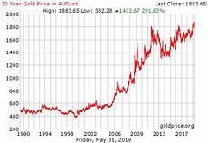 Gold Seasonal Chart 30 Years 30 Year Gold Price History