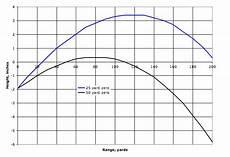 50 Yard Zero Ballistics Chart Is A 35 Yard Zero Best