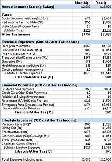 Example Budget How To Live On 25 000 A Year In Low Wage America A Guide