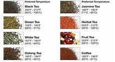 Tea Brewing Temperature Chart Fahrenheit Make The Perfect Cup Of Tea With These Steeping Times And