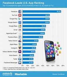 Moil Chart Chart Facebook Leads U S App Ranking Statista
