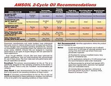 100 To 1 Fuel Mix Chart Gallons Amsoil Saber Synthetic 100 1 Pre Mix 2 Cycle Oil