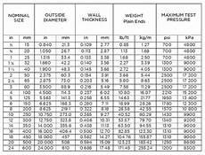 Gi Pipe Schedule Chart Rnw Pacific Seamless Bi And Gi Pipes Rnw Pacific Pipes Corp