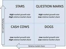 Business Portfolio Analysis Bcg Matrix Overview Business Portfolio Analysis