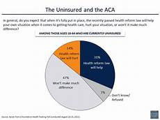 Obamacare Bureaucracy Chart Nearly Two Thirds Of Obamacare S Supposed Beneficiaries