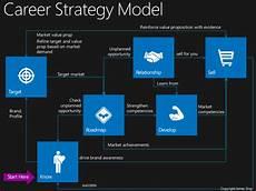 Career Strategies Career Strategy Model Jamesgray Io A Strategic Model