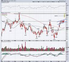 Wells Fargo Bank Stock Chart How To Trade Wells Fargo As Stock Jumps On New Ceo Pick