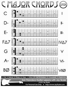 C Major Guitar Chord Chart C Major Scale Guitar Chords Chart Of Open Position Forms