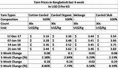 Cotton Yarn Price Chart India Yarn Prices Increased 8 Percent In Last 4 Weeks
