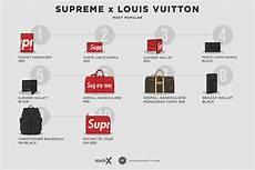 supreme retailer 10 most expensive supreme x louis vuitton pieces on the