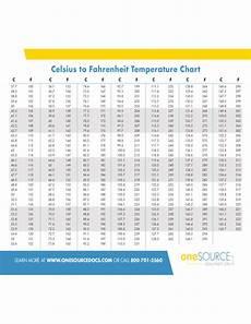 Temperature Fahrenheit And Celsius Chart Celsius To Fahrenheit Temperature Conversion Chart Free