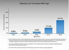 Hearing Loss Frequency Chart Hearing Loss Increases With Age Nidcd