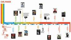 Cool Timeline Projects Cool Timeline Infographics Google Search Infographics