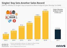 Day Chart 2018 Chart Singles Day Sets Another Sales Record Statista
