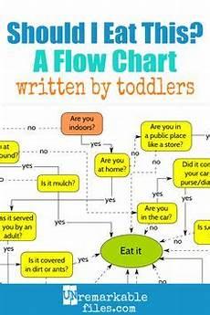 Idea Discipline Flow Chart Disciplinary Flowchart Create A Flowchart Discipline
