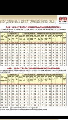 Electrical Cable Current Capacity Chart Cable Current Carrying Capacity Chart Pdf Current Carrying