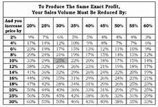 Mark Up Vs Margin Chart Markup Vs Gross Profit Margin Table Elcho Table