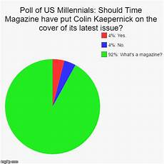 Poll Chart Maker Poll Of Us Millennials Should Time Magazine Have Put