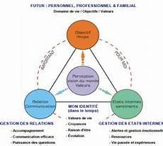 Definition De La Pnl Programmation Neuro Linguistique