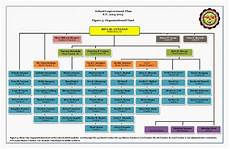 High School Hierarchy Chart Pmchs Organizational Chart Porac Model Community High School