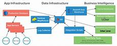 Business Infrastructure How To Build Stable Accessible Data Infrastructure At A