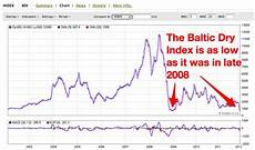 Bdi Historical Chart Gold In Nz Dollars A Quick Look