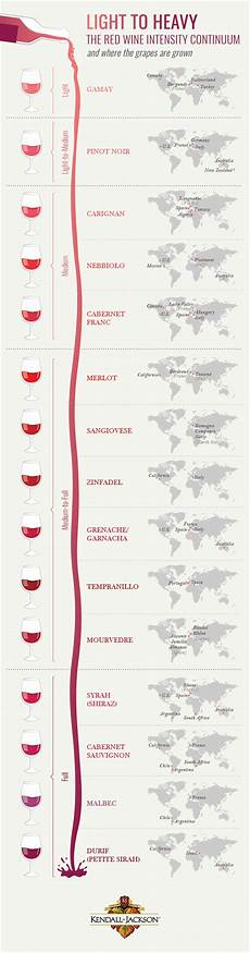 Red Wine Types And More The Basics Of Red Wines