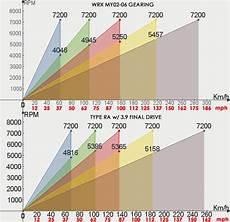 Rallispec Transmission Chart Rallispec Type Ra Gearset