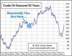 Gold Seasonal Chart 30 Years Etf Trading Strategies Amp Etf Trading Newsletter Tis The