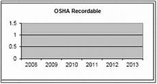 Osha Recordable Chart Dashboard By Timcorny Microsoft Excel Tips From Excel