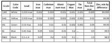 Dip Galvanizing Thickness Chart What You May Not Know About Dip Galvanizing