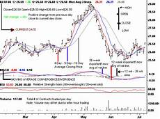Free Live Commodity Charts Tfc Commodity Charts Futures Charts Legend Ice Futures