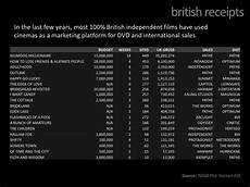 Dvd Rental Chart Imdb P Media Studies As Level Media Film Industry Working