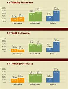 Cmt Charts Closing The Achievement Gap Inside Amistad Charting