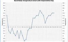 Normal Ovulation Temperature Chart How To Detect Pregnancy Or Ovulation On Your Bbt Chart
