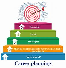 Career Plans How To Ace Your Accounting Interview Part 1 2