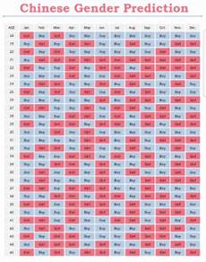 Baby Gender Prediction Chart Chinese Age Found This Cool Chinese Gender Chart July 2018 Birth