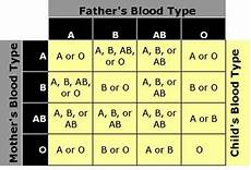 Blood Type Heredity Chart Determine Blood Type From Parentage And Vice Versa It Is