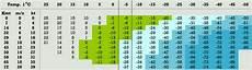 Gram Insulation Chart Trikes And Odd Bikes February 1st 2012