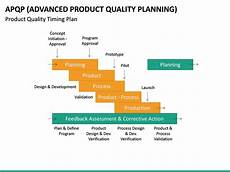 Product Quality Planning Timing Chart Advanced Product Quality Planning Apqp Model Powerpoint