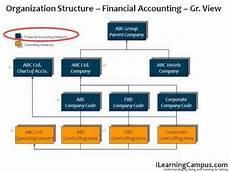 Sap Organizational Structure Sap Erp Organization Structure Overview Youtube