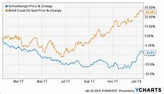 Schlumberger Share Price Chart Schlumberger Key Comment Schlumberger Limited Nyse Slb