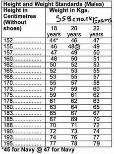 Air Force Height And Weight Chart 2018 Air Force Height And Weight Chart Women The River City News